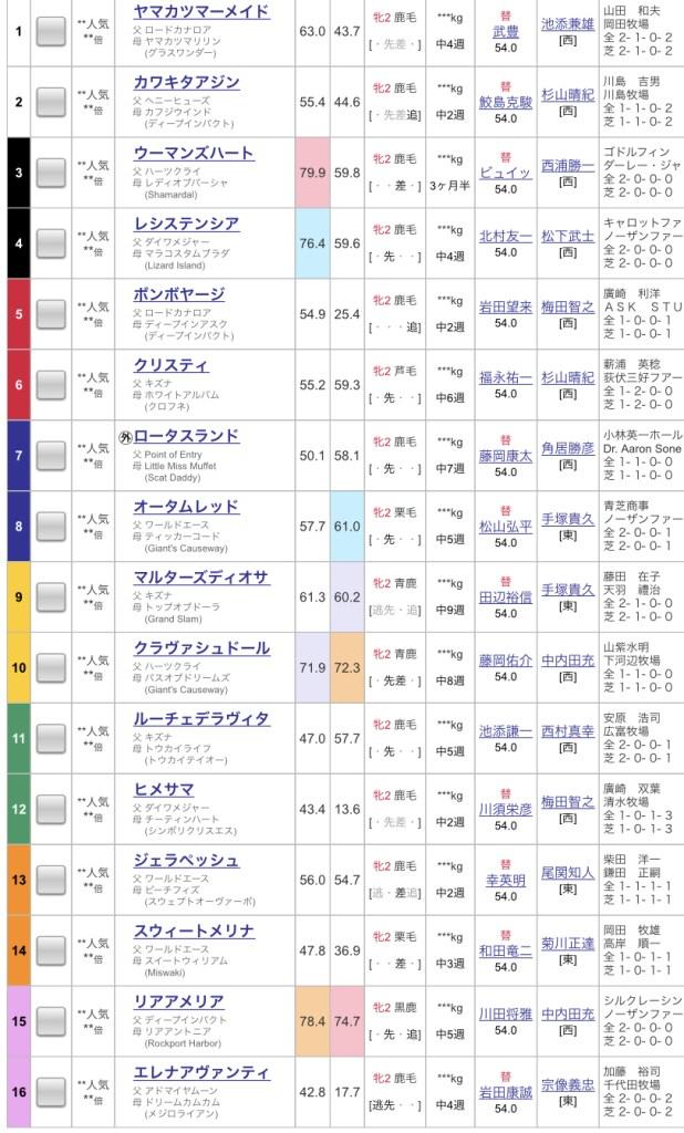 阪神ジュベナイルフィリーズ2019出馬表