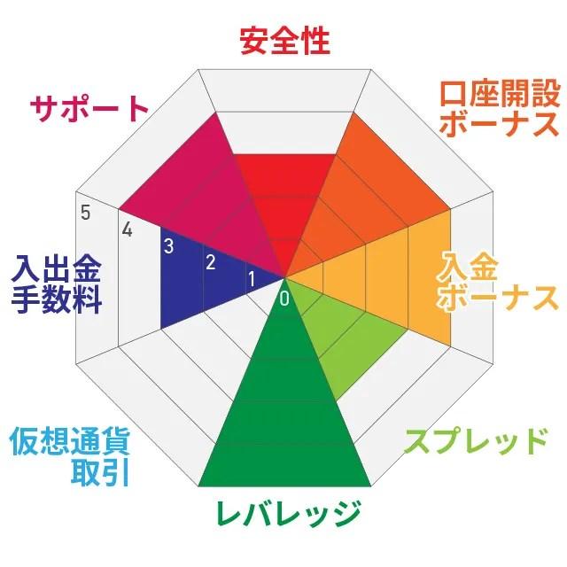IS6FX評価チャート