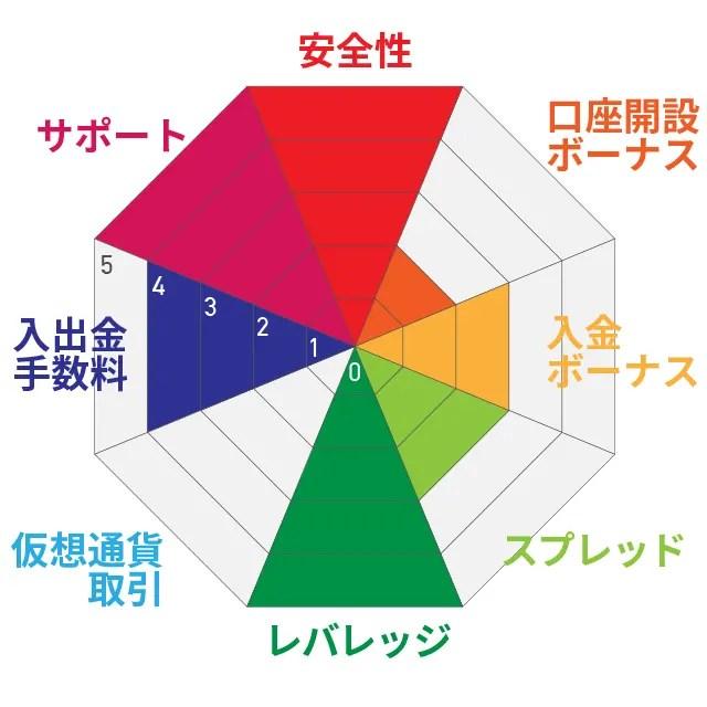 XM TRADING評価チャート