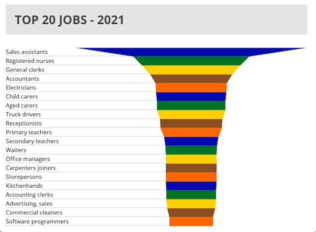 ภาพแสดงอาชีพยอดนิยมในปี 2021 : ภาพจาก News Corp