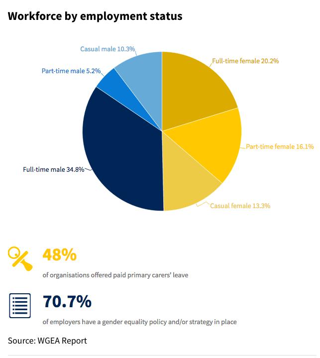 กร๊าฟวงกลมแสดงสถานะการจ้างงาน ผู้ชาย (สีน้ำเงิน) และผู้หญิง (สีเหลือง) มีสัดส่วนใกล้เคียงกัน แต่ฝ่ายชายส่วนใหญ่ทำงานประจำเต็มเวลา (34.8%) ส่วนผู้หญิงทำงานประจำเต็มเวลาเพียง 20.2% และทำงานประจำไม่เต็มเวลา 16.1% : ภาพจาก WGEA
