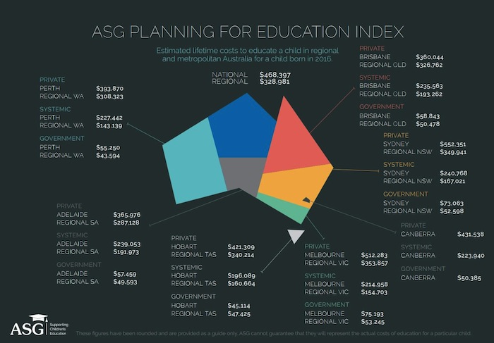 ดัชนี AGS เปรียบเทียบค่าใช้จ่ายการศึกษาปี 2016 (เนื่องจากข้อมูลนี้เพิ่งออกมา AGS ยังไม่ได้เผยแพร่ภาพดัชนีของปี 2017) : ภาพจาก ASG
