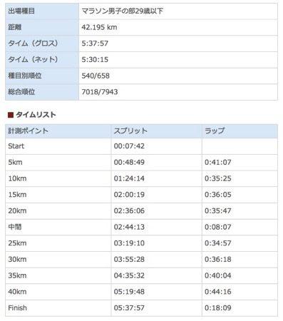 水戸黄門漫遊マラソン記録.jpg