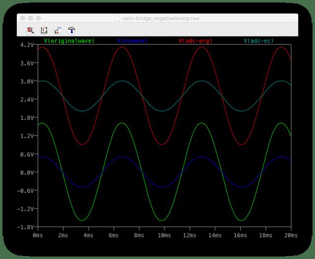 水耕栽培に使える自作のEC回路を作って波形をシミュレーションしてみた様子