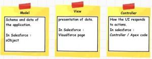 Salesforce Model view controller (MVC)