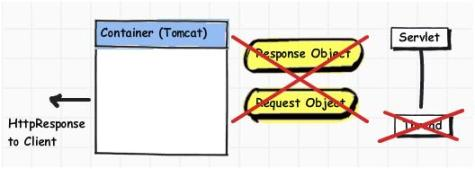 destroy response and request object