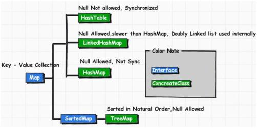 JAVA Map interface and concrete classes