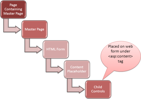 Control hierarchy after page_init() event in asp.net page life cycle