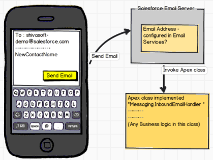 How Email Services works in Salesforce