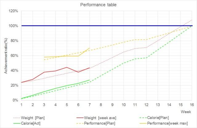 """""""1ヶ月まとめ""""の時からグラフのフォーマットを変えました。 体重と同じように週間目標線より上に居れば過達、下にいると未達、と見ます"""