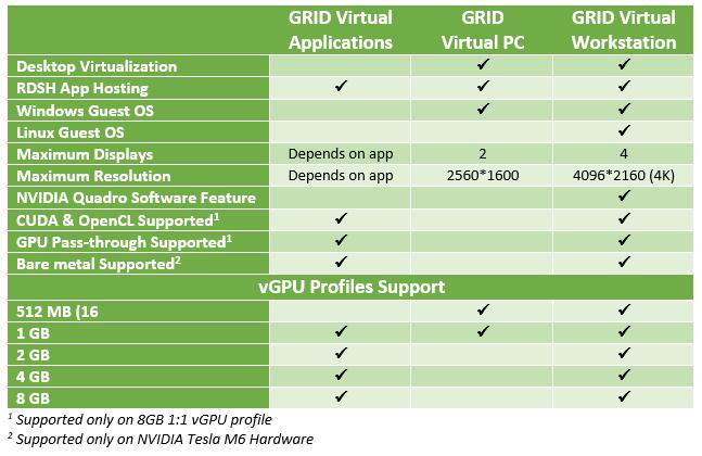 NVIDIA GRID Licenses