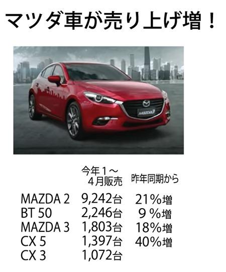 マツダ車の販売は15765台にのぼり、昨年の同期14347台から10%増