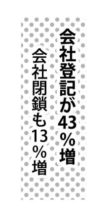 会社登記が43%増、会社閉鎖も13%増
