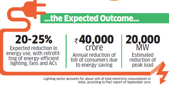 Energy savings with new policies https://economictimes.indiatimes.com/industry/energy/power/how-modi-governments-led-programme-hopes-to-emerge-as-a-win-win-from-consumer-point-of-view/articleshow/52592189.cms