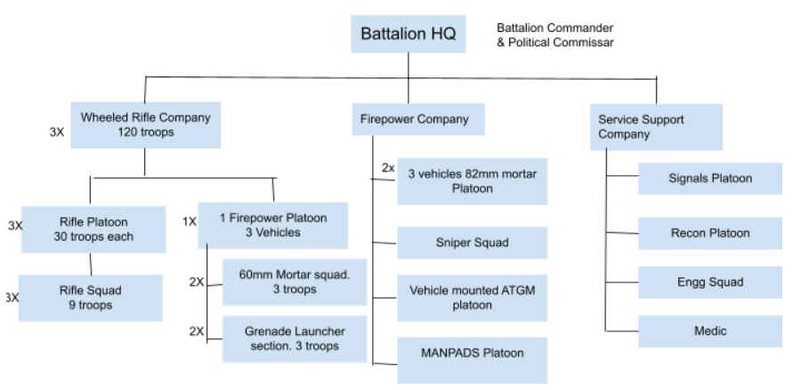 PLA's Combined Arms Battalion Structure for Light Infantry