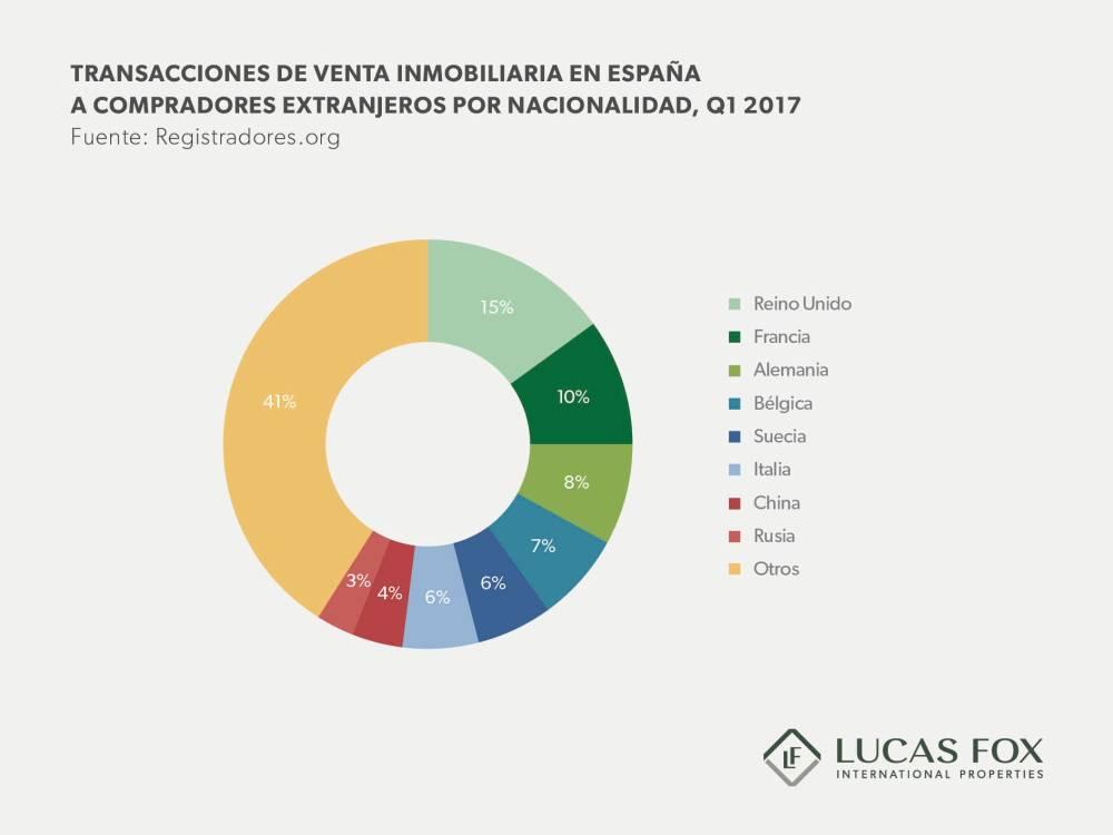 Spanish Property Sales Graph ES v2