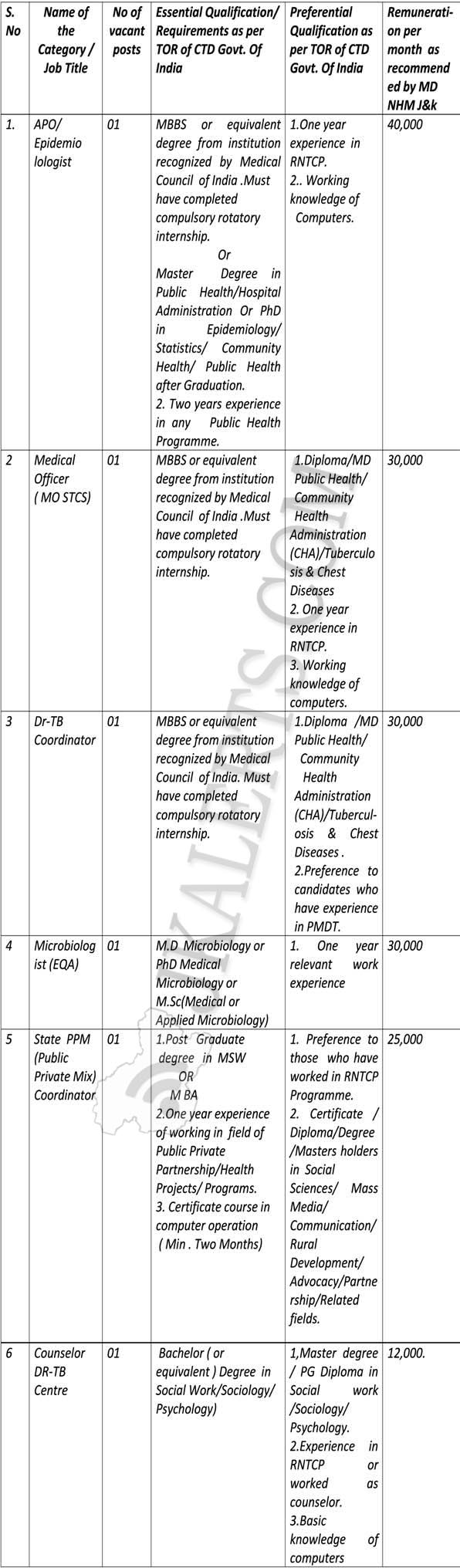 Govt State TB Control Society Jammu Jobs Recruitment 2019