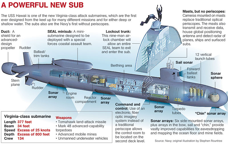 USS Hawaii submarine diagram | JKazzie Fanfiction Blog