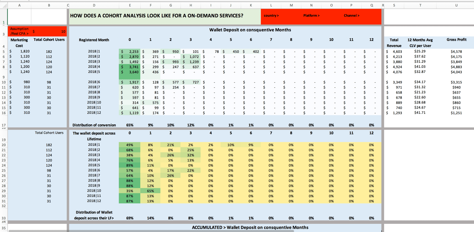 How to Build Cohort Analysis in Excel and Google Sheet