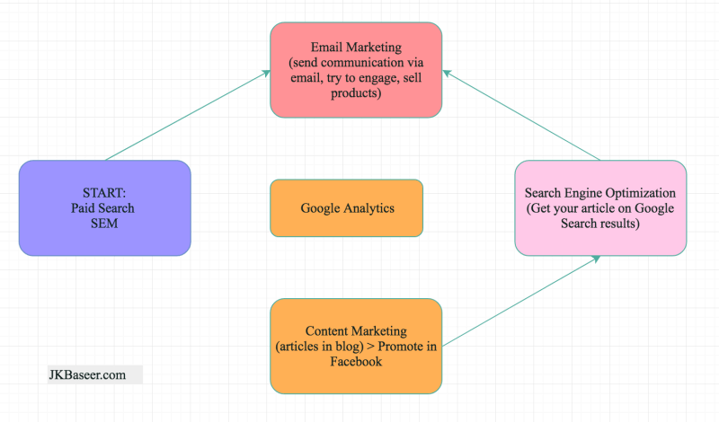 Career starting with search engine marketing