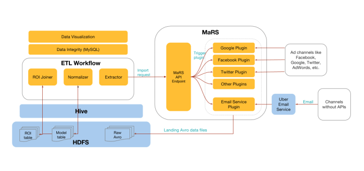 Uber ETL - Bigdata-processing