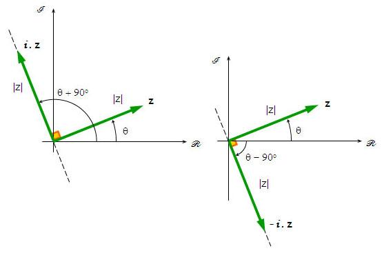complex rotation