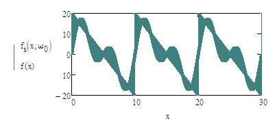approximation error on sawtooth synthesis 0C