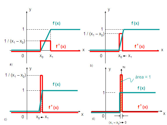 Step and pulse functions