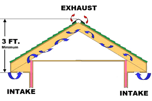 Attic Ventilation Diagram - JK Roofing