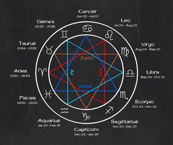Bilderesultat for zodiac signs