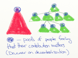 Peter Drucker on decentralization by Xavier Vergés