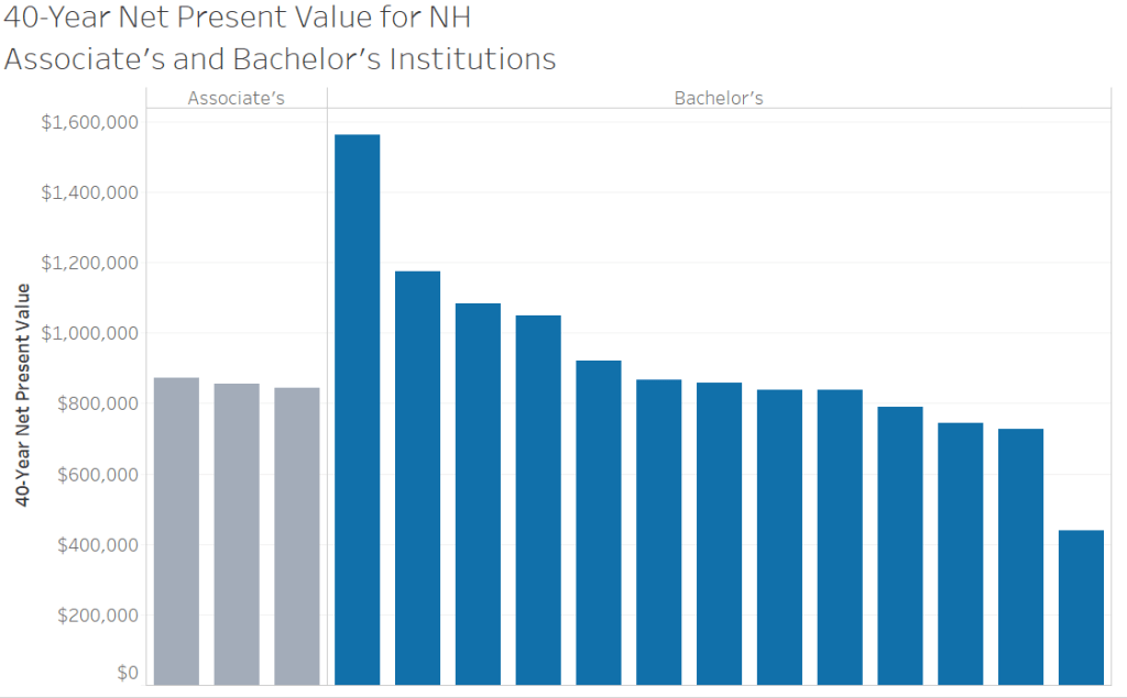 40-Year net present value of higher ed institutions in NH