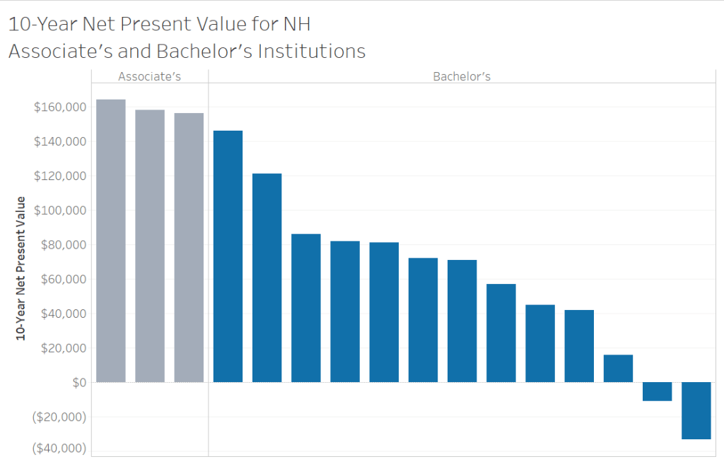 10-year net present value for NH's higher ed institutions.