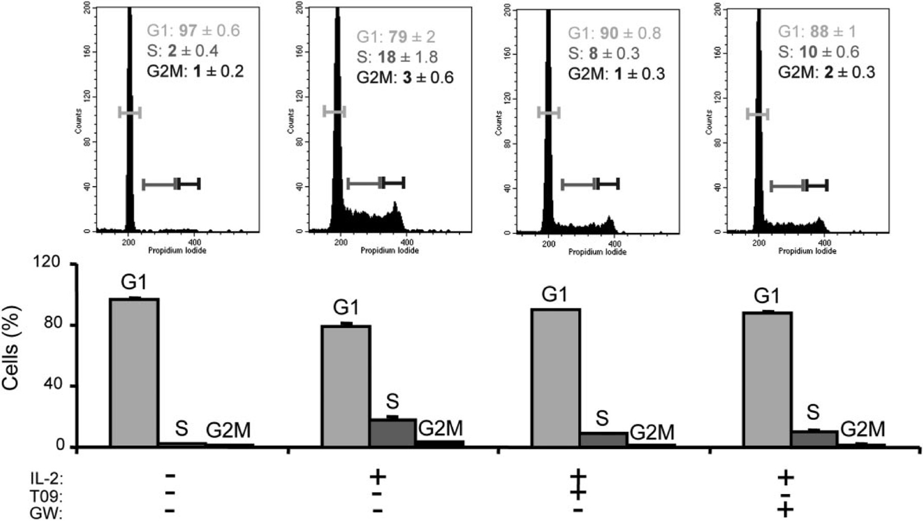 Liver X Receptors Interfere With Cytokine Induced