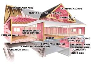 J&L Insulation & Energy Innovations, LLC  Insulation
