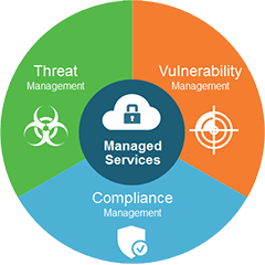 Managed Security Services | JLS Technology USA