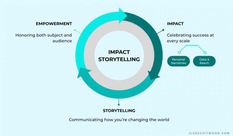 impact storytelling process diagram
