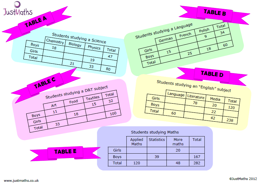 Two Way Tables Not Just Any Old Activity And Worksheet Justmaths