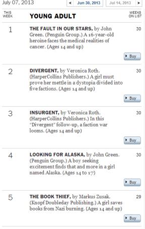 YA Bestsellers