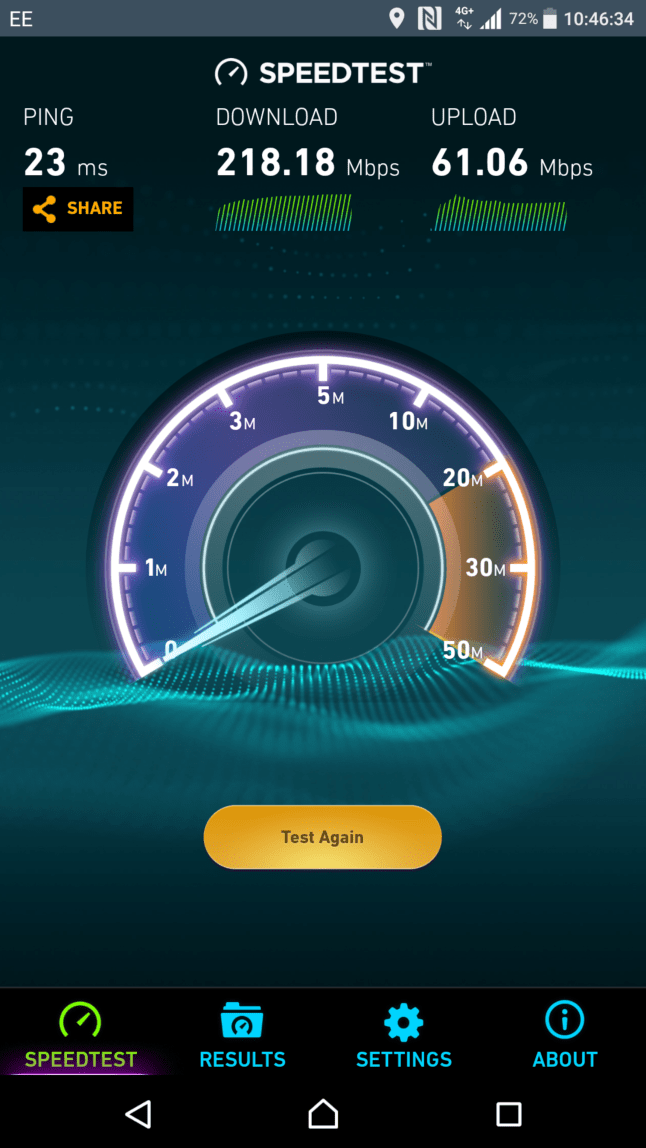 218.18Mbps down, 61.06 Up