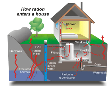 How Radon enters the home