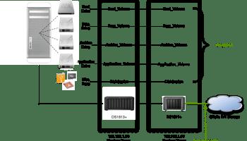 Synology Hybrid Backup, Part 1 | J Metz's Blog
