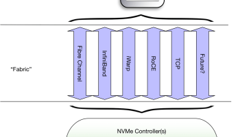 What's New In NVMe 1 3 | J Metz's Blog