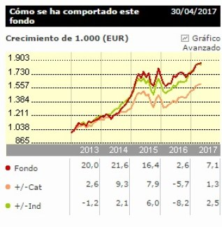 PICTET SECURITY P EUR
