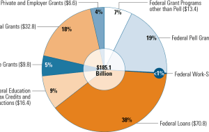Student Aid by Source and Type