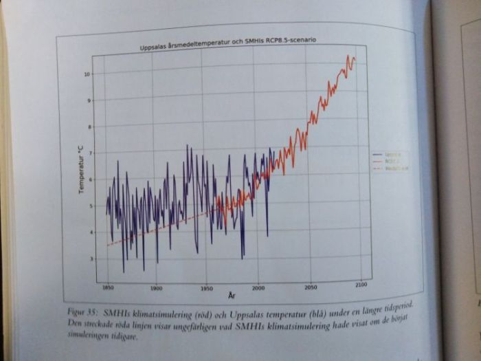SMHI_klimatkarusellen_klimatsimulering temperatur_klimatförändringarna