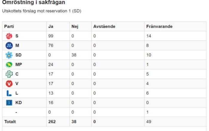 bosättningslagen_sverigedemokraterna_nyanlända asylboende