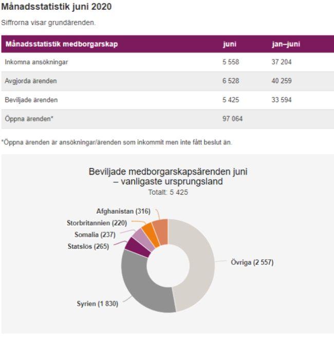 svenskt medborgarskap_2020_migrationsverket