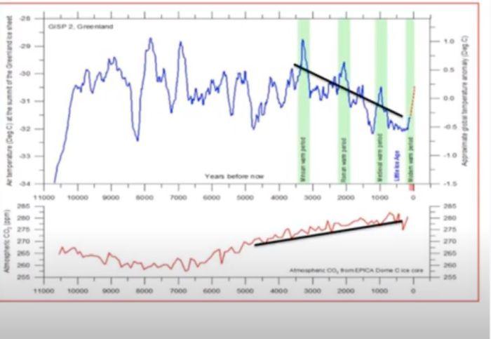 staffan wohrne_koldioxid_temperatur_klimat
