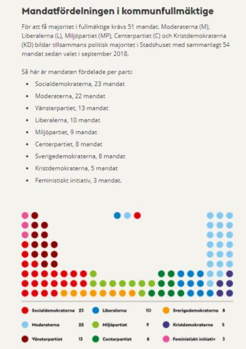 tiggeri stockholm_kommunfullmäktige_stadshuset